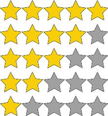 Отзывы имеют значение: на что обращает внимание клиент при их просмотре